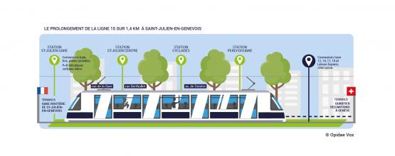 Arrêts côté français de la ligne 15 Genève Saint-Julien